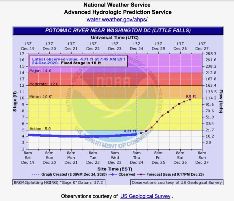 Potomac River flood gauge